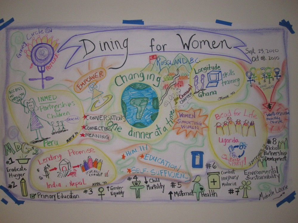 Dining for Women in Rossland