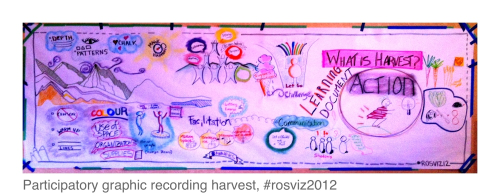 Reflections on 3 days of graphic facilitation in Rossland, B.C, #rosviz (3/3)