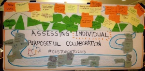 Visual Summary of our Think Tank Session: Performance Improvement & Assessment of Collaboration:  Starting Points for networks and CoPs